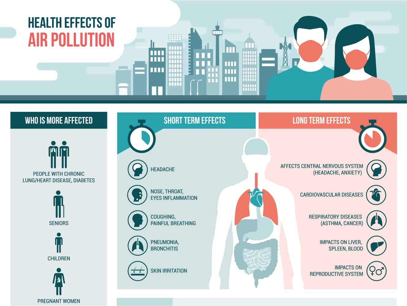 Infographic Explaining The Health Impact Of Air Pollution