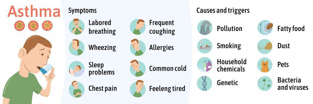 Asthma Symptoms and Causes